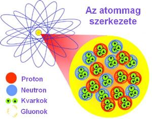 Az atommag felépítése