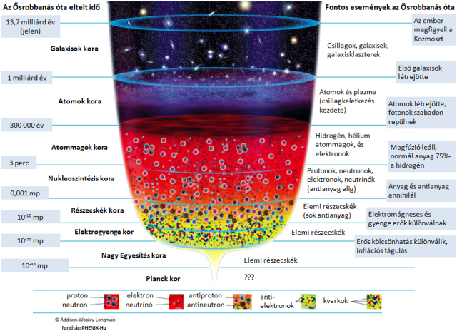 Az univerzum története